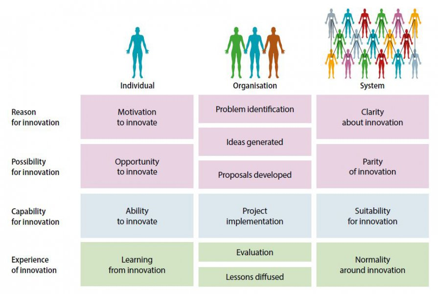 A figure outlining the fundamental determinants of innovation and their manifestations at the individual, organisational and system levels. The first determinant is 'Reason for innovation' which manifests as 'Motivation to innovate' at the individual level, 'problem identification' and 'ideas generated' at the organisational level, and 'clarity about innovation' at the system level. The second determinant is 'possibility for innovation', which manifests itself as 'Opportunity to innovate' at the individual level, 'ideas generated' and 'proposals developed' at the organisational level, and 'Parity of innovation' at the system level. The third determinant is 'Capability for innovation' at the individual level, 'Project implementation' at the organisational level, and 'Suitability for Innovation' at the system level. The fourth determinant is 'Learning from innovation' at the individual level, 'Evaluation' and 'Lessons Diffused' at the organisational level, and 'Normality around innovation' at the system level.