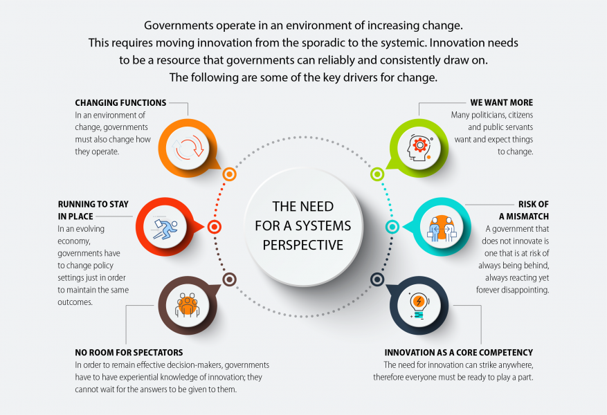 Governments operate in an environment of increasing change. This requires moving innovation from the sporadic to the systemic. Innovation needs to be a resource that governments can reliably and consistently draw on. The following are some of the key drivers for change. Changing functions – in an environment of change, governments must also change how they operate; Running to stay in place – in an evolving economy, governments have to change policy settings just in order to maintain the same outcomes; No room for spectators – in order to be effective decision-makers, governments have to have experiential knowledge of innovation; they cannot wait for the answers to be given to them; We want more – many politicians, citizens and public servants want, and expect, things to change; Risk of a mismatch – a government that does not innovate is one that is at risk of always being behind, always reacting, yet forever disappointing; Innovation as a core competency – the need for innovation can strike anywhere, therefore everyone must be ready and able to play their part.
