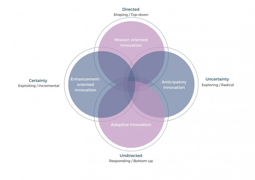 The 4 public sector innovation facets represented as 4 interlinked circles. The top one is labelled 'Mission-oriented innovation'. The right one is labelled 'Anticipatory innovation'. The bottom one is labelled 'Adaptive innovation'. The left one is labelled 'Enhancement-oriented innovation'. The circles overlay two axis. The top-down one is labelled 'Directed: Shaping/ Top-down' at the top, and 'Undirected: Responding / Bottom-up' at the bottom. The left-right axis is labelled 'Certainty: Exploiting/Incremental' at the left, and 'Uncertainty: Exploring/Radical' at the right.