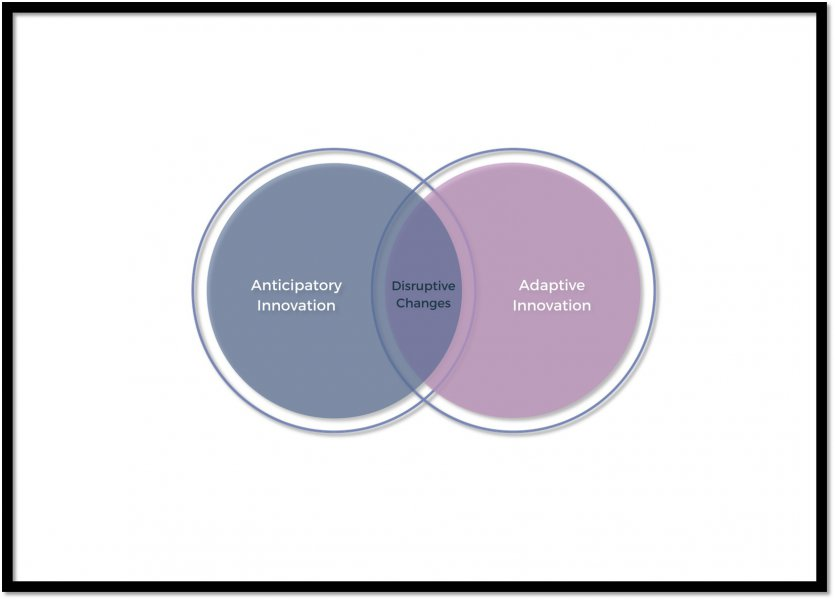 "Two overlapping circles. the one on the left is labelled ""Anticipatory innovation"", the one on the right ""adaptive innovation"" and the overlapping space ""Disruptive changes"""