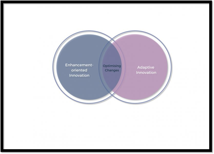 "Two overlapping circles. the one on the left is labelled ""Enhancement-oriented innovation"", the one on the right ""Adaptive innovation"" and the overlapping space ""Optimising changes"""