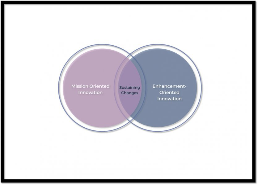 "Two overlapping circles. the one on the left is labelled ""Mission-oriented innovation"", the one on the right ""Enhancement-oriented innovation"" and the overlapping space ""Sustaining changes"""