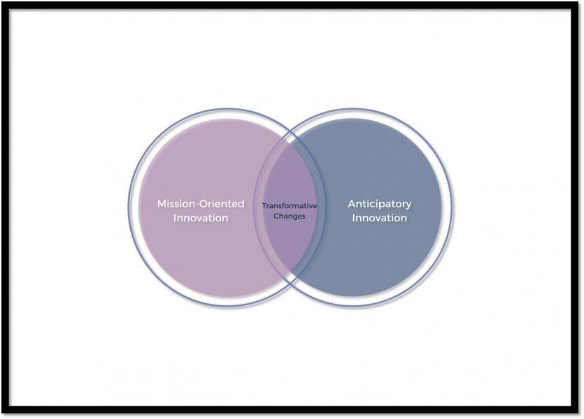 "Two overlapping circles. the one on the left is labelled ""Mission-oriented innovation"", the one on the right ""anticipatory innovation"" and the overlapping space ""Transformative changes"""