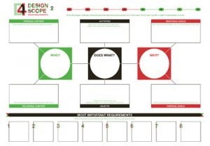 Service Design Toolkit - Observatory of Public Sector Innovation
