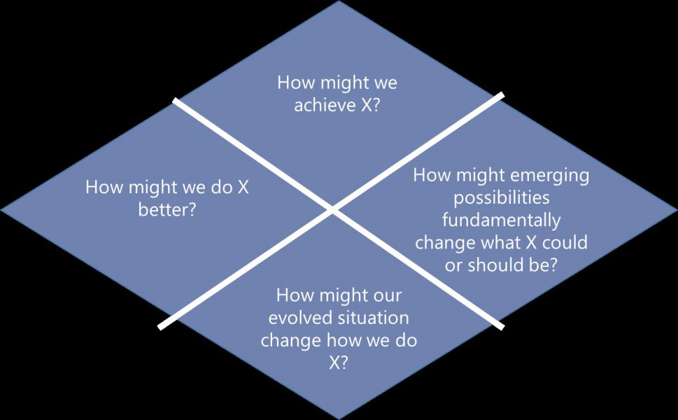 "Four diamonds making up a bigger diamond. The diamond on the left is labelled ""How might we do X better?, the bottom one is labelled ""How might our evolved situation change how we do X?"", the top one ""How might we achieve X?"", and the one on the right ""How might emerging possibilities fundamentally change what X could or should be?"""