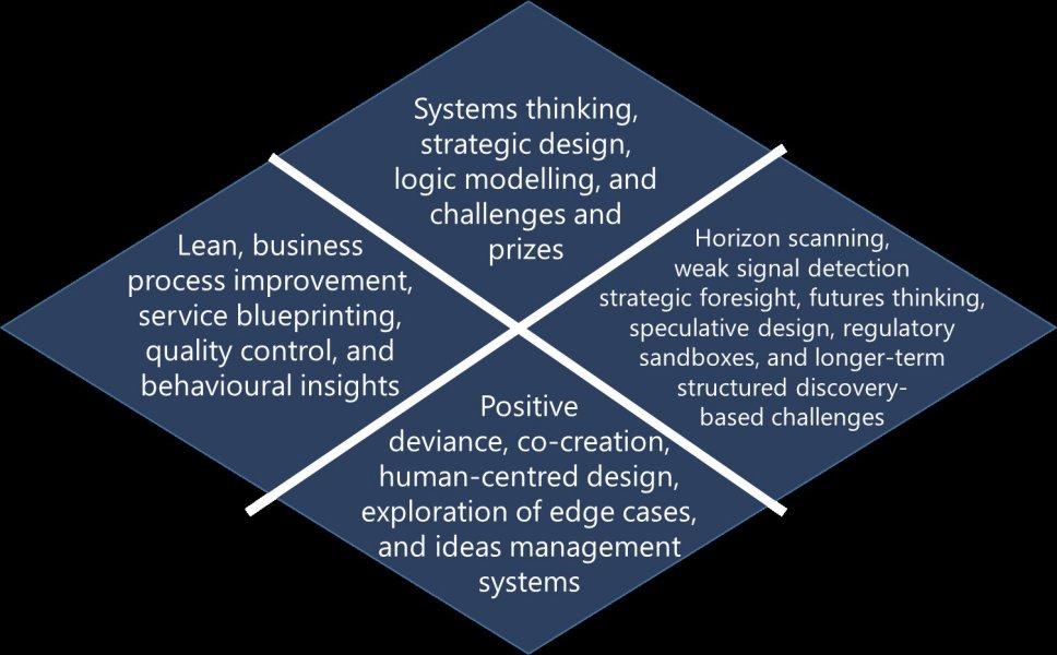 "Four diamonds connected together in a larger diamond shape. The one on the right is labelled ""Lean, business process improvement, service blueprinting, quality control, and behavioural insights"""", the one on the bottom ""Positive deviance, co-creation, human-centred design, exploration of edge cases, and ideas management systems"", the one on the top ""systems thinking, strategic design, logic modelling, and challenges and prizes"", and the one on the right ""horizon scanning, weak signal detection, strategic foresight, futures thinking, speculative design, regulatory sandboxes, and longer-term structured discovery-based challenges"""