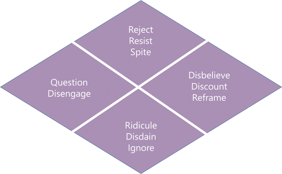 "A diamond shape made up of four smaller diamonds. The diamond on the left contains the text ""Question and disengage"", the diamond on the bottom ""Ridicule, disdain and ignore"", the diamond on the top ""Reject, resist, and spite"", and the diamond on the right ""Disbelieve, discount and reframe"""