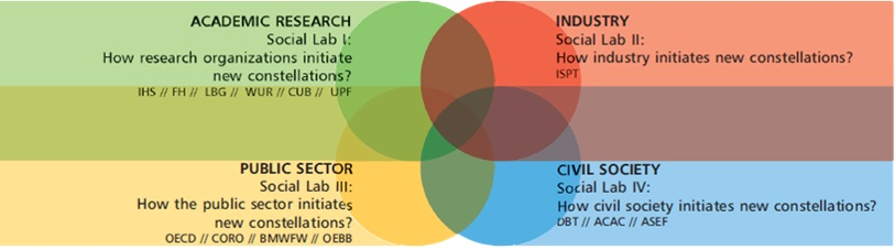 "Four overlapping coloured circles with associated text next to each one. First circle labelled ""Academic Research social lab 1: How research organizations initiate new constellations?"", second circle labelled ""Industry social lab 2: How industry initiates new constellations?"", third circle ""Public sector social lab 3: How the public sector initiates new constellations?"", circle four ""Civil Society social lab four: How civil society initiates new constellations?"""