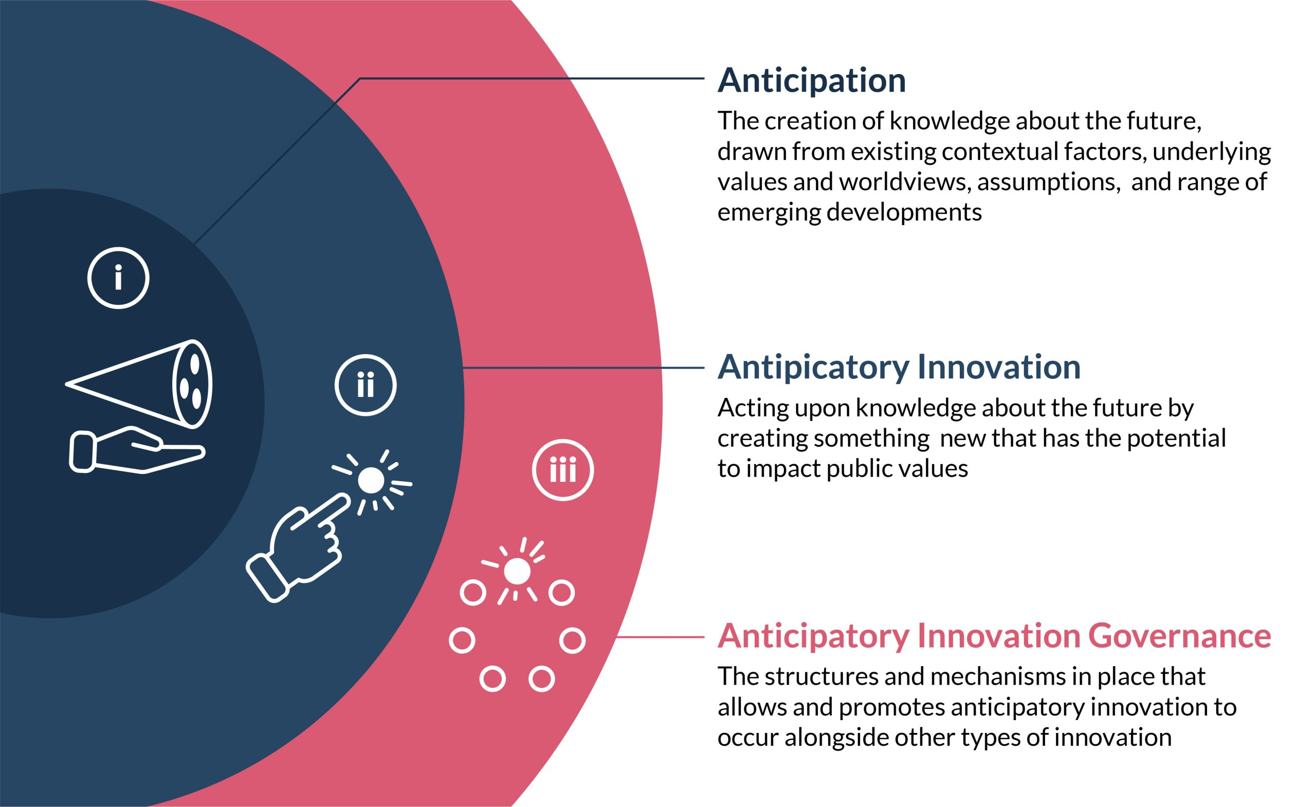 What is the difference between anticipatory, innovation, and governance?