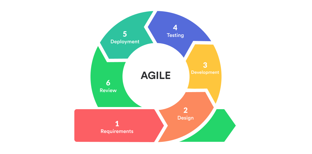 Cycle of Agile Methodologies