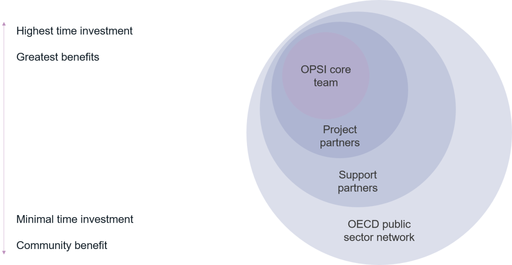 Overview of the different roles within the incubator model, from highest time investment and benefits to lowest. At the highest, the OPSI core team, then project partners, then support partners, then the wider OECD public sector network. The idea is that we'll pull more people, but more lightly, in the latter end of that spectrum.