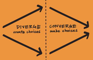 Photo of Diverging: creating choices, and Converging: making choices