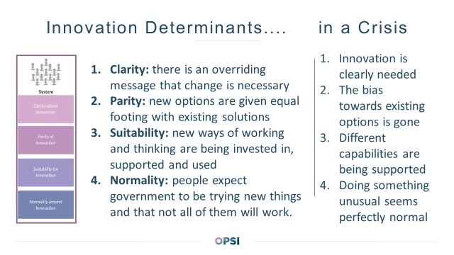 "Two columns. The first is labelled 'Innovation determinants...' with a list of four dot points: clarity - there is an overriding message that change is necessary; parity: new options are given equal footing with existing solutions;; suitability: new ways of working and thinking are being invested in, supported and used; normality - people expect government to be trying new things and that not all of them will work. The second column is labelled ""in a crisis"" and has four dot points: Innovation is clearly needed; The bias towards existing options is gone; Different capabilities are being supported; doing something unusual seems perfectly normal."