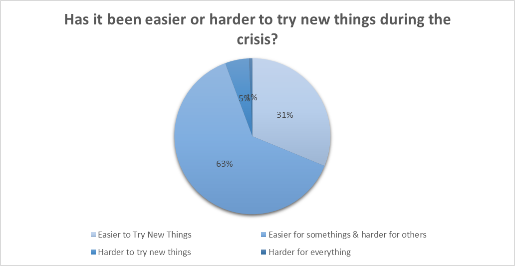 Has it been harder or easier to try new things during the crisis?