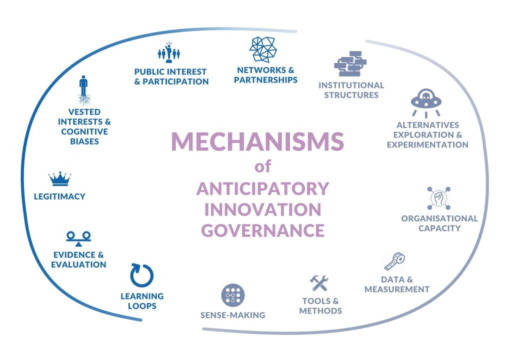 Mechanisms of AIG