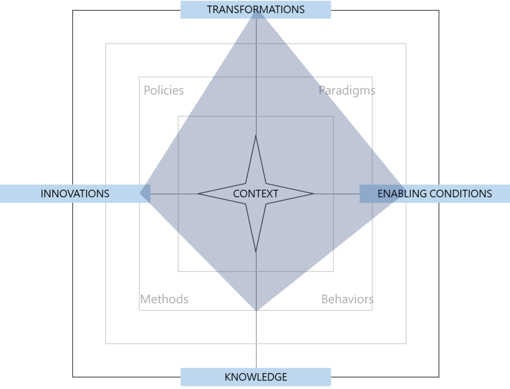Radar chart of the conceptual space occupied by degrowth.