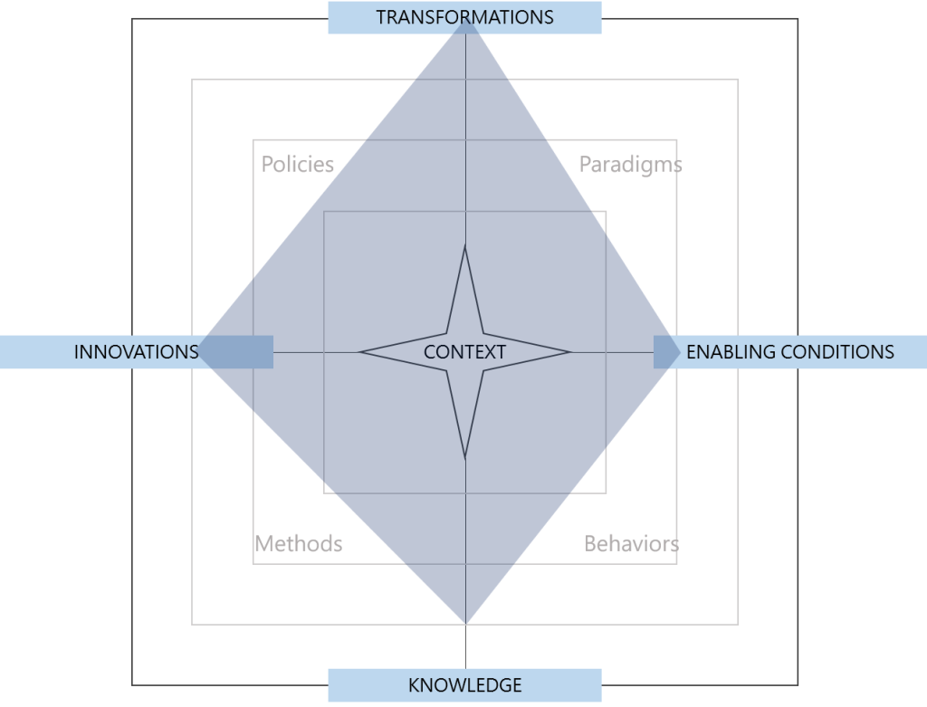 Radar chart of the conceptual space occupied by doughtnut economics.