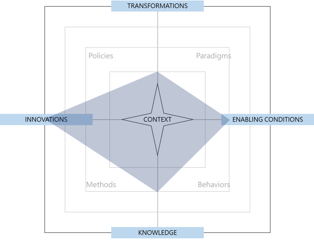 Radar chart of the conceptual space occupied by mission-oriented innovation