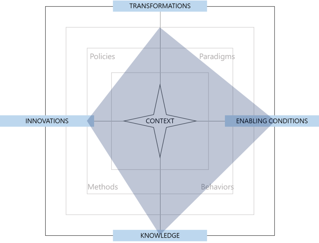 Radar chart of the conceptual space occupied by radical rurality