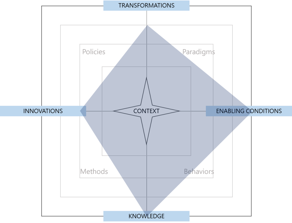 Radar chart of the conceptual space occupied by reimagined democratic institutions
