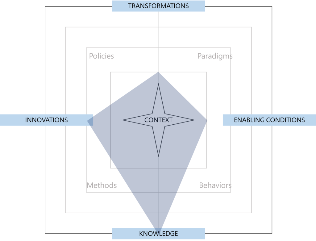 Radar chart of the conceptual space occupied by systems thinking