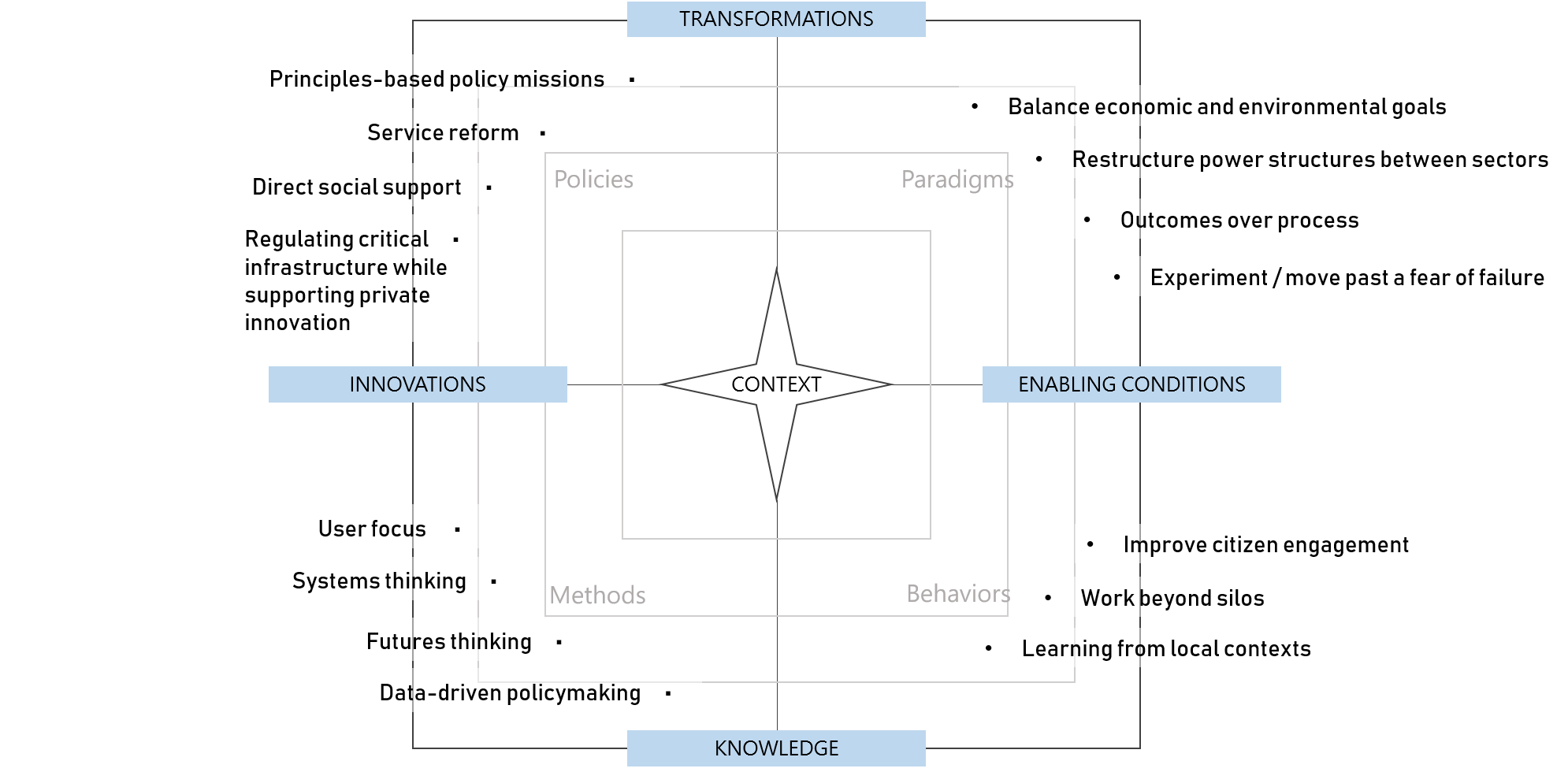 """A map of recommendations: principles-based policy missions, regulating critical infrastructure, service reform, and direct social support fall in the """"Policies"""" area. Balancing economics and environment, restructuring power between sectors, outcomes over process, and experimentation are """"Paradigms."""" Improving citizen engagement, working beyond silos, and learning from local contexts are """"Behaviours."""" User focus, systems thinking, futures thinking, and data-driven policy making are """"Methods."""""""