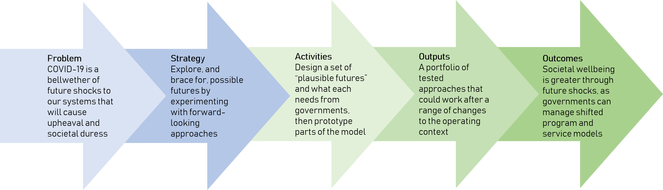 "An example theory of change: Problem: COVID-19 is a bellwether of future shocks to our systems that will cause upheaval and societal duress Strategy: Explore, and brace for, possible futures by experimenting with forward-looking approaches Activities: Design a set of ""plausible futures"" and what each needs from governments, then prototype parts of the model Outputs: A portfolio of tested approaches that could work after a range of changes to the operating context Outcomes: Societal wellbeing is greater through future shocks, as governments can manage shifted program and service models"