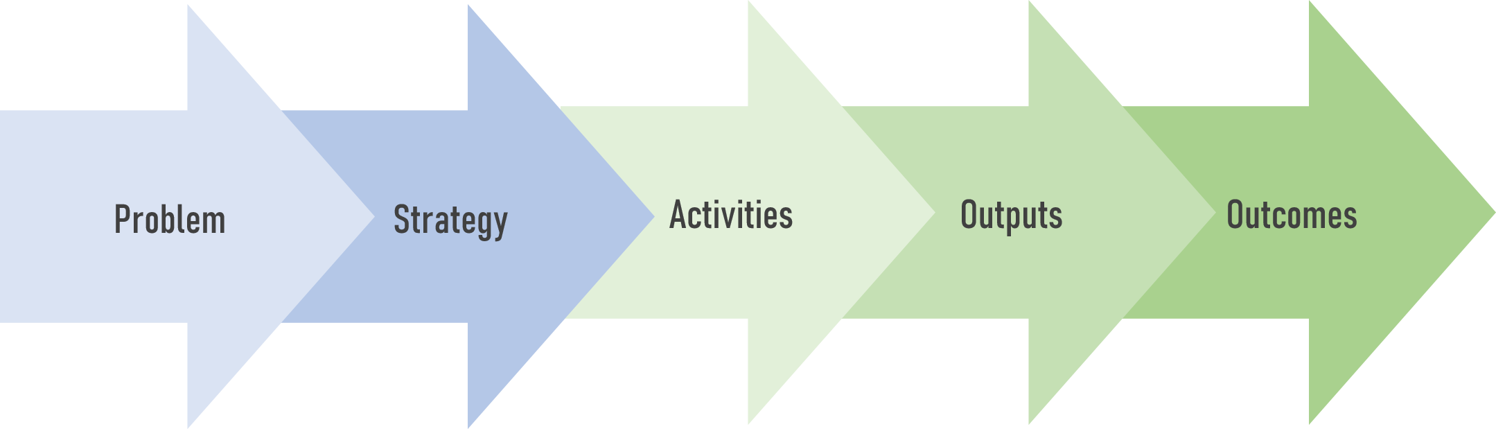 A theory of change model that starts with a problem and flows through strategies, activities, outputs, and outcomes.