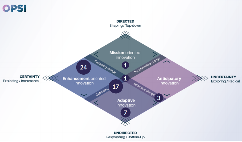 The above figure maps the 2019 Innovation Awards according to the OPSI facets model. The results demonstrate the prevalence of enhancement-oriented and adaptive innovation.