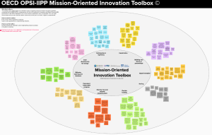 Mission-Oriented Innovation Toolbox