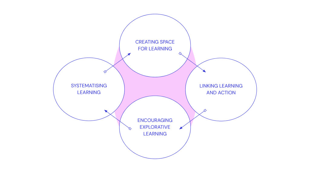 Four components of a culture that enhances learning, including creating space for learning, linking learning and action, encouraging exploitative learning, and systematising learning